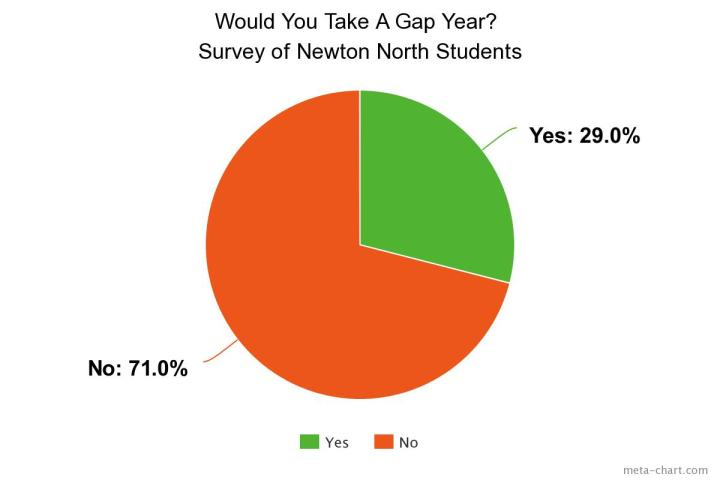 Would you take a gap year.jpeg